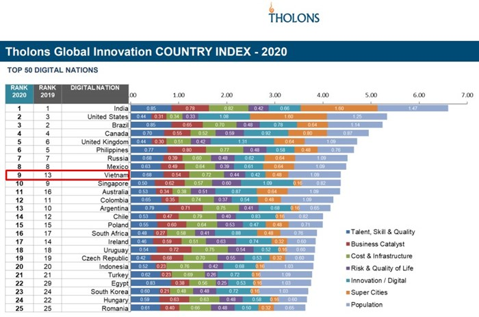 Tholons Globla Innovation Country Index 2020